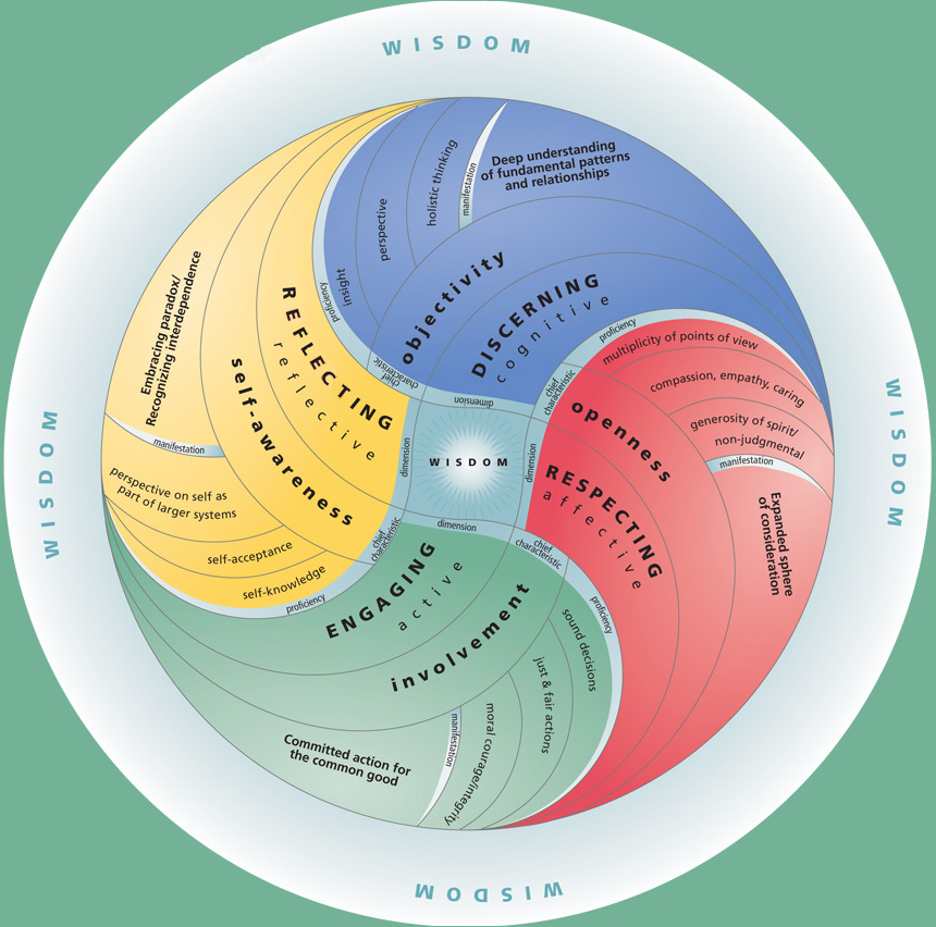 Wisdom And Images: Emergent Wisdom Model At The Wisdom Institute And Becoming